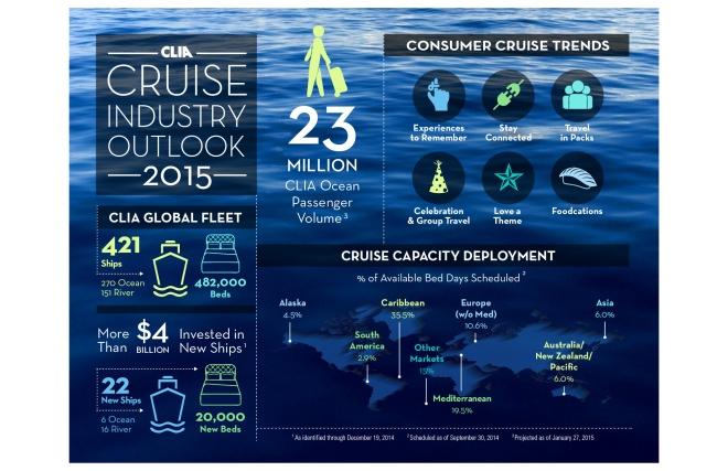 StateofCruiseIndustry_2015_Infographic