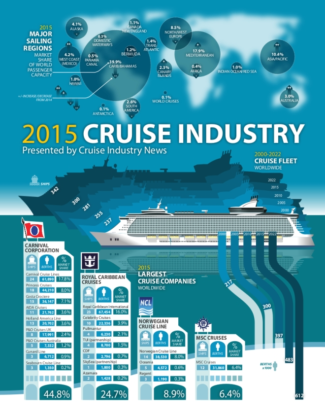 CruiseIndustryNews-2015-Infographic